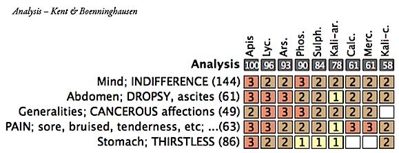 TC Blog Analysis K & B